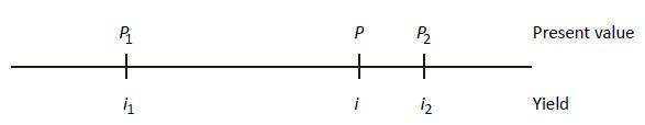 线性插值法